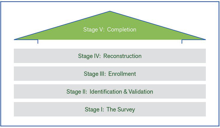 NEHRP Stages of Implementation