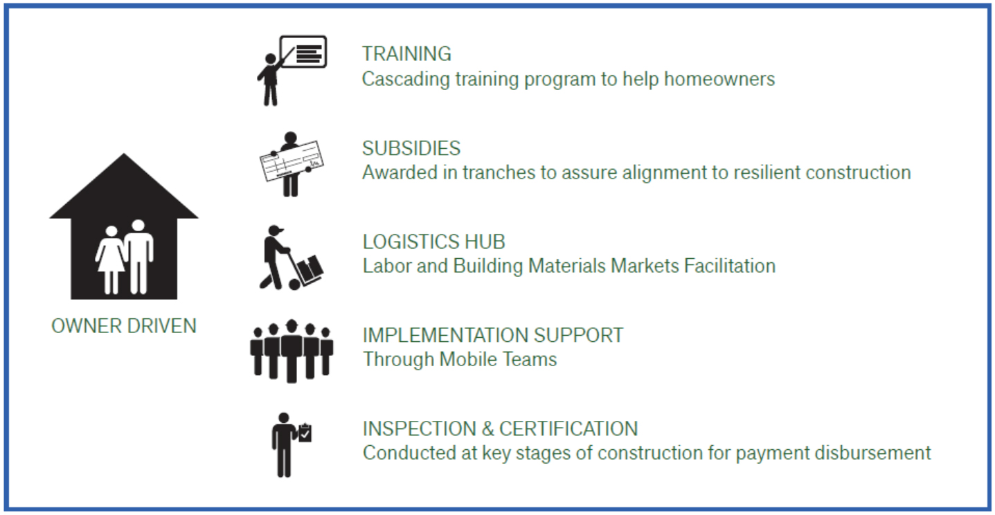 NEHRP: Support to Beneficieries during Housing Reconstruction